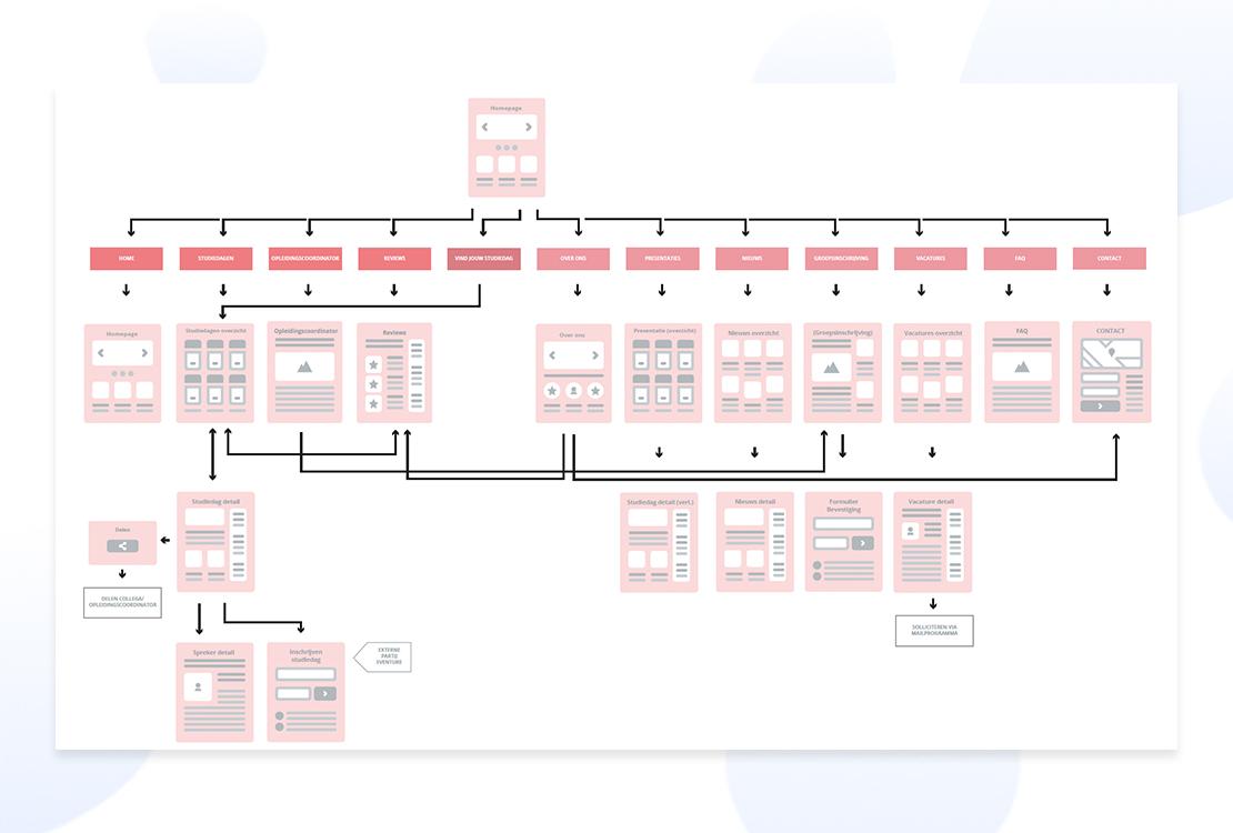 Afbeelding van de website flowchart om de pagina structuren te verduidelijken