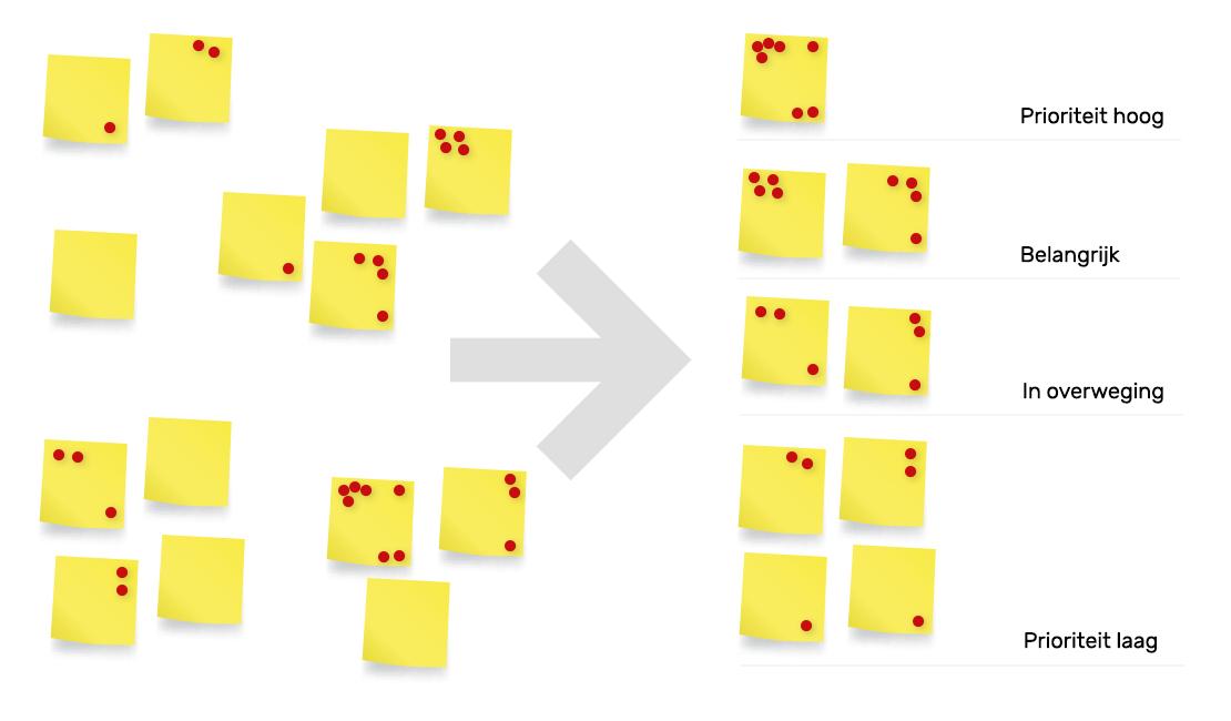 Afbeelding van het dot voting proces