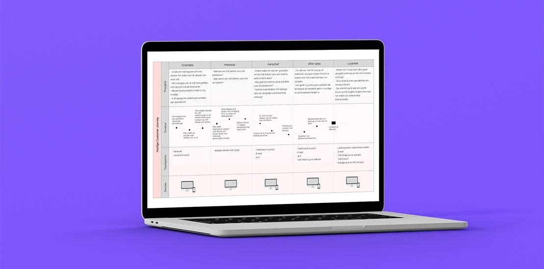 Mockup van een Macbook met daar in een customer journey uitwerking van de klant